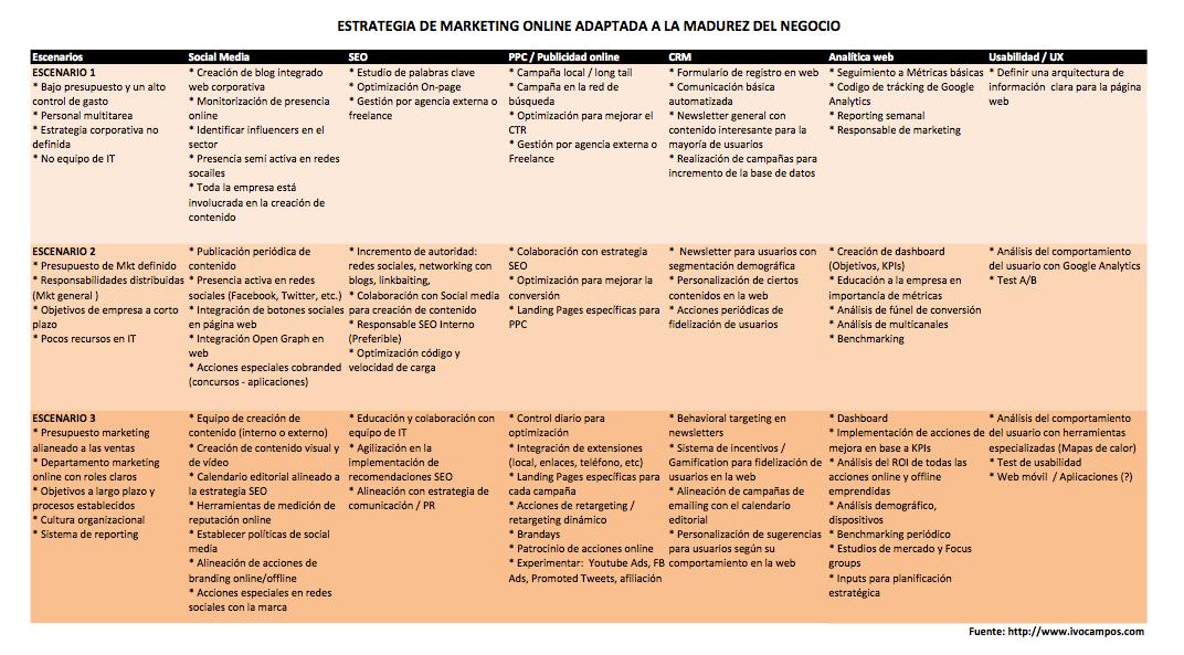Modelo estrategia online basado en la madurez del negocio