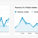 Rediseño Blog - Dashboard Google Analytics