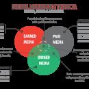 Distribución de contenido online
