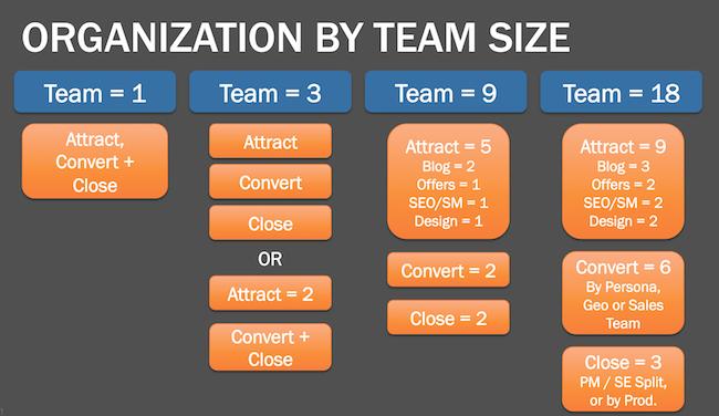 estructura equipo de marketing