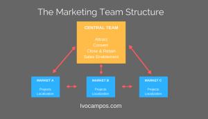 Estructura de marketing equipo internacional
