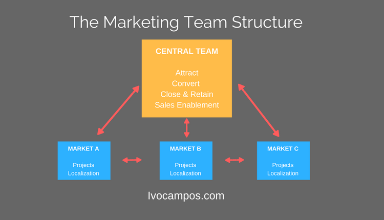 Estructura de marketing equipo internacional