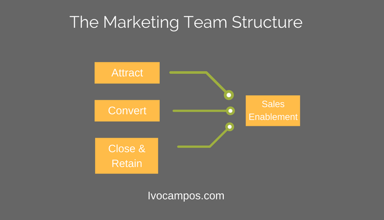 Estructura equipo marketing con retención