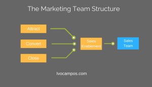Estructura marketing con sales enablement