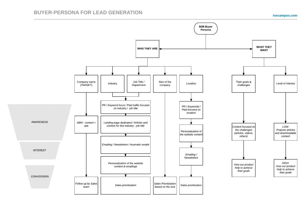 Buyer Persona - Acciones de Lead Generation