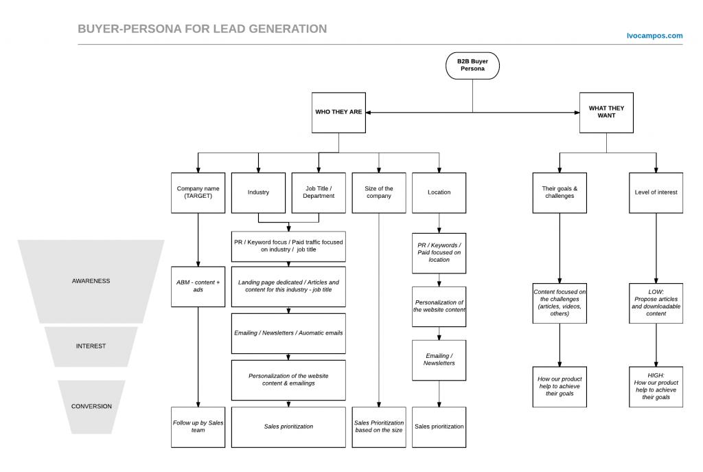 Buyer Persona - Acciones de Lead Generation