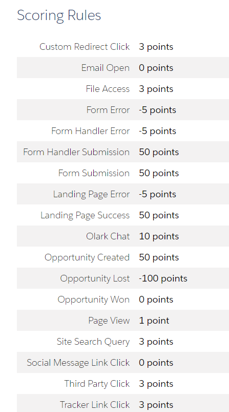 scoring rules in Pardot for lead qualification
